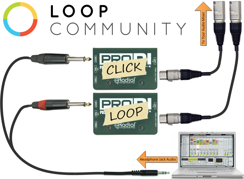 Diagram on how to use Loops in worship